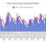 Vancouver East Detached Sales
