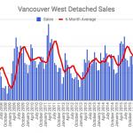 Vancouver West Detached