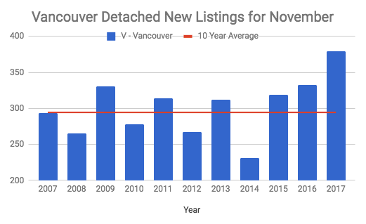 Vancouver Detached new listings