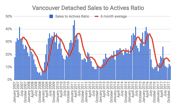 Vancouver Detached sales to actives ratio