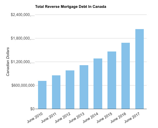 Reverse Mortgages in Canada