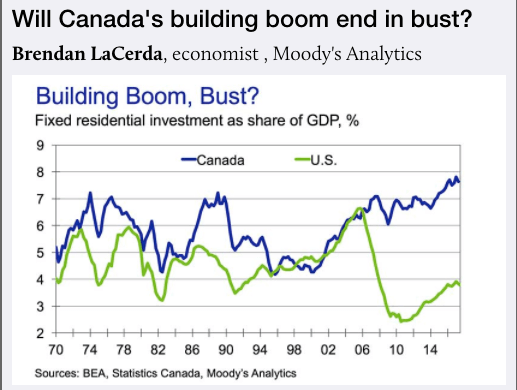Canadian Housing Construction