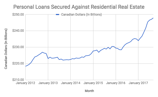 personal loans Canada