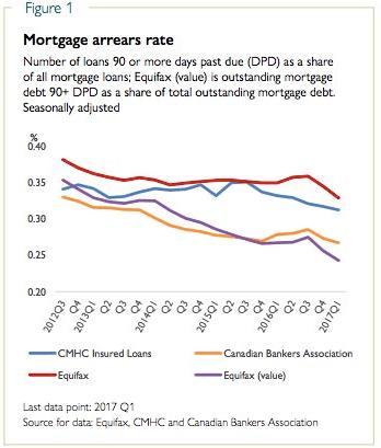 Mortgage arreas Canada