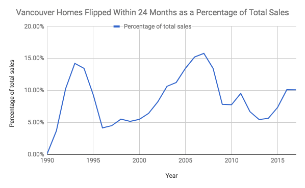 Vancouver homes flipped
