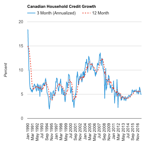 Canadian household credit