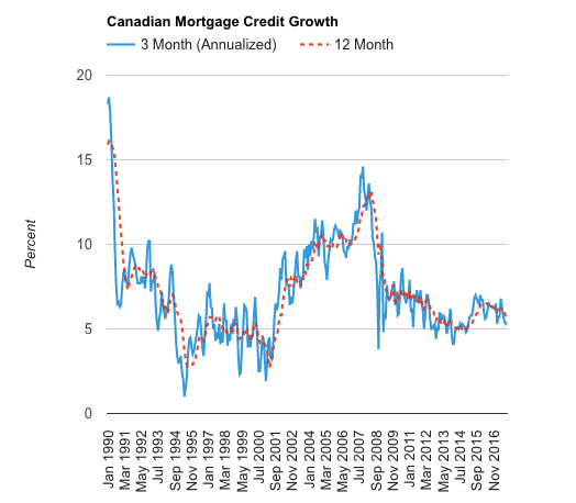 Canadian mortgage credit growth