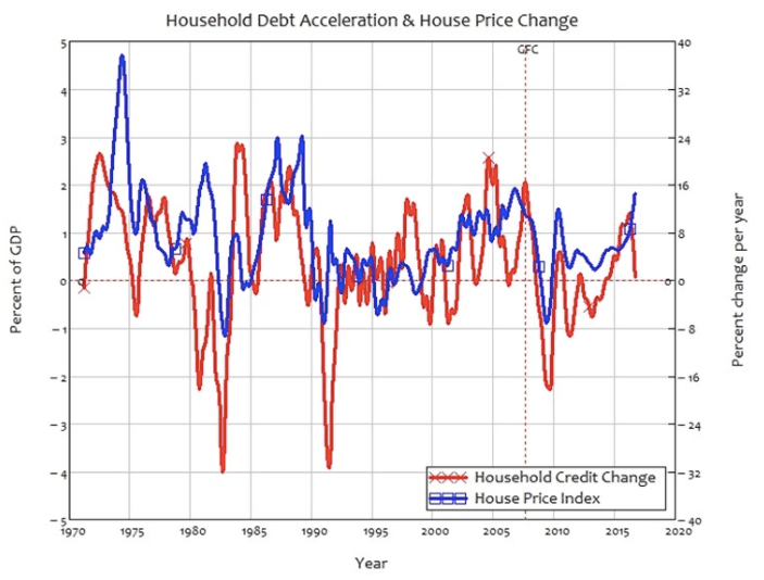 Household debt and house prices