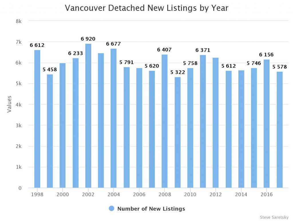 New Listings Vancouver Detached