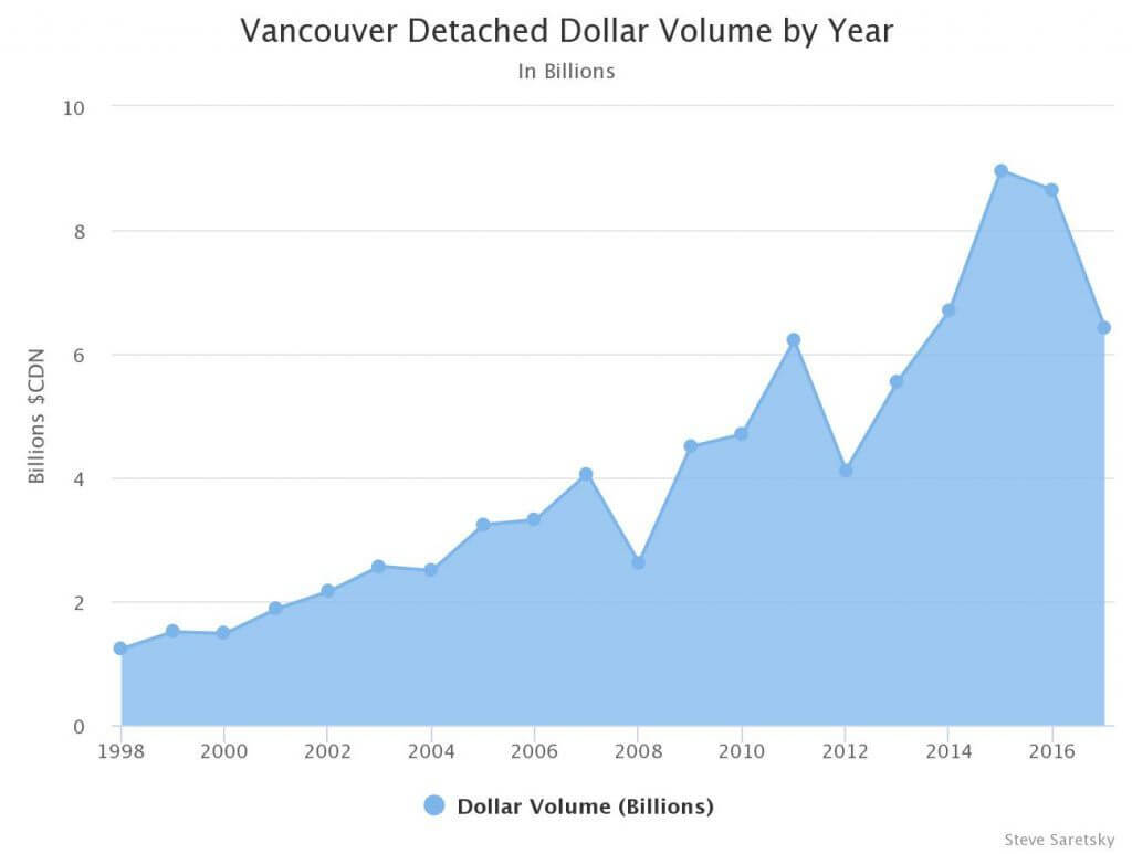Vancouver detached dollar volume