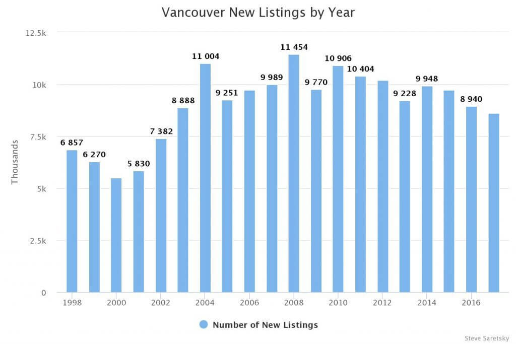Vancouver condo new listings