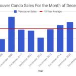 Vancouver condo sales December