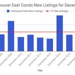 Van East new listings