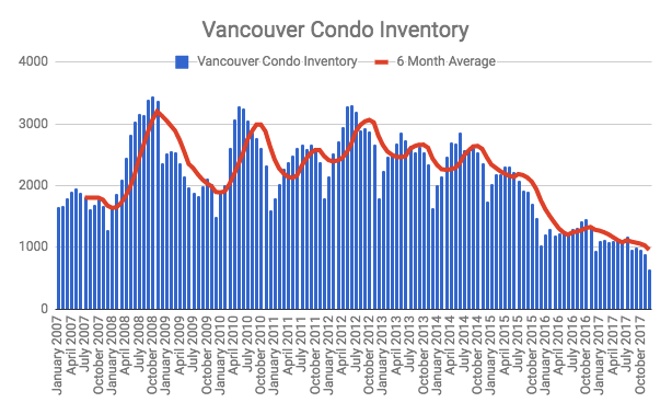 Vancouver condo active listings