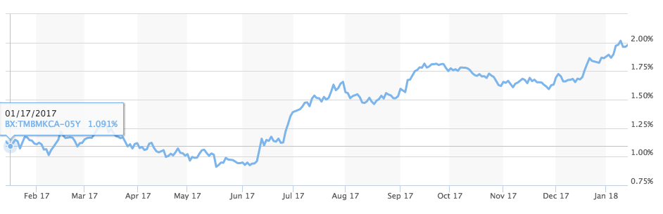 Canada 5 year Government bond yield