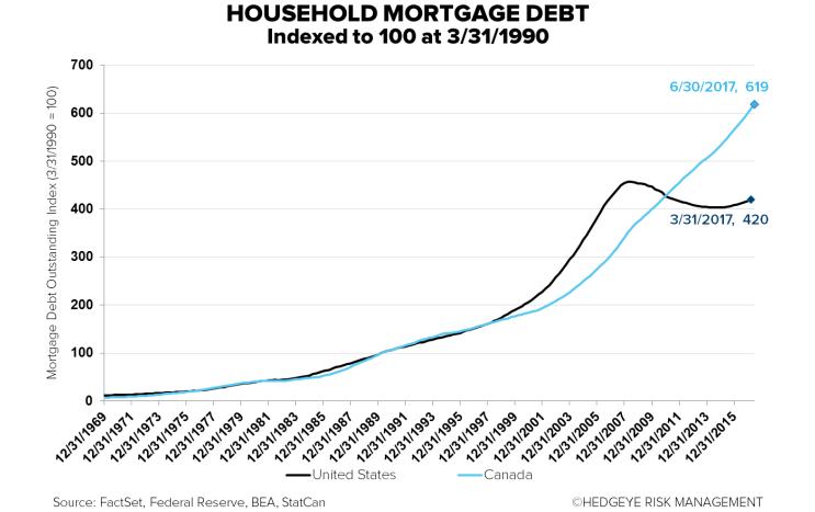 Canada vs US mortgage debt