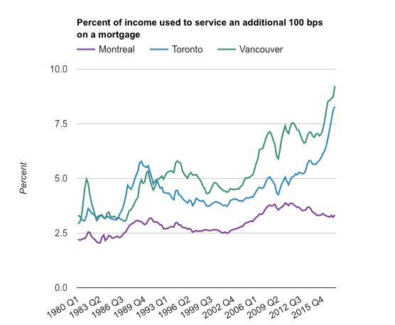 Canada mortgage servicing
