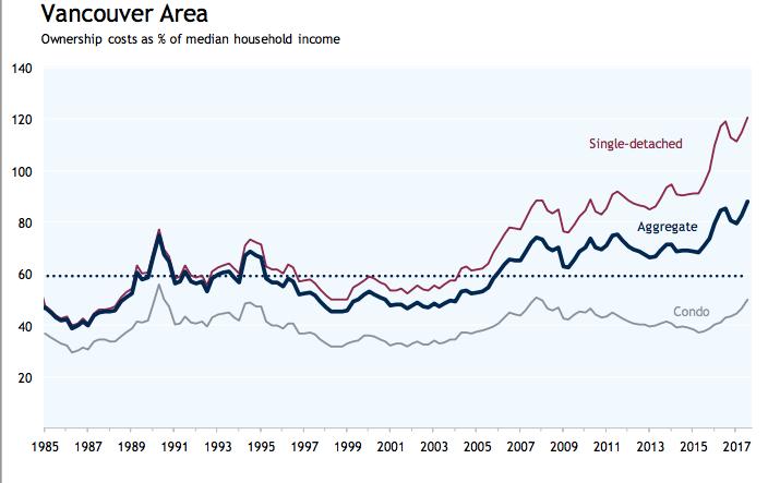 RBC affordability index