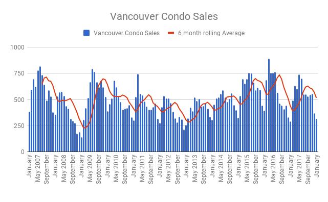 Vancouver condo sales