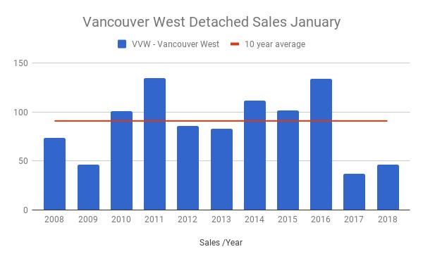 Vancouver West Detached sales