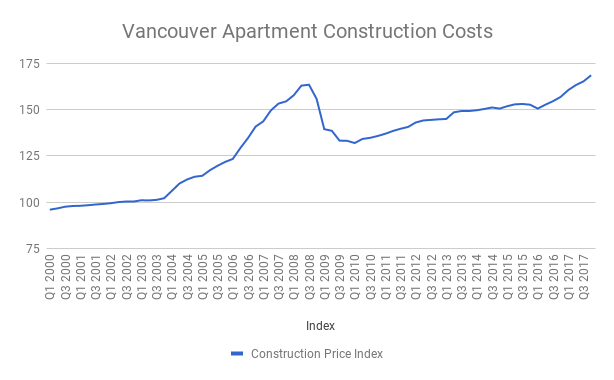 Vancouver construction costs