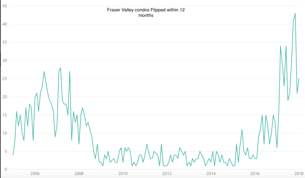 Fraser Valley condos flipped