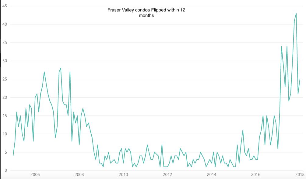 Fraser Valley condos flipped