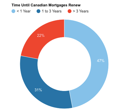 Canada mortgage renewals