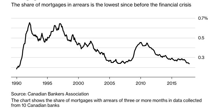 Canada mortgage arrears