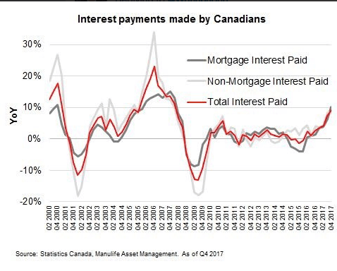 Canada interest payments