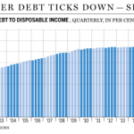 Canada household debt to disposable income
