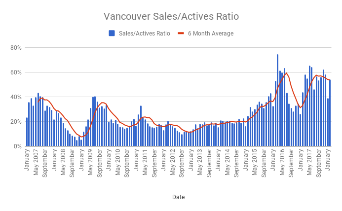 Sales to actives ratio
