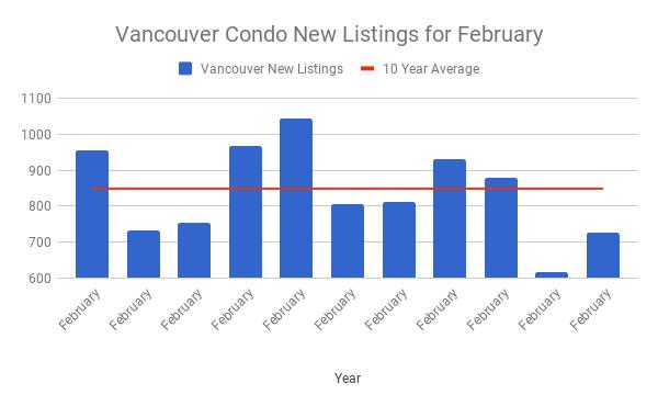 Vancouver condo new listings