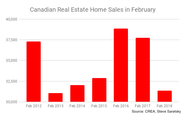 Canada home sales February