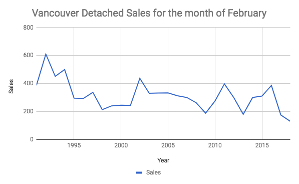 Vancouver detached sales February