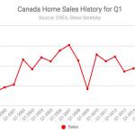 Canada home sales Q1