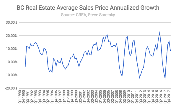BC Real Estate price growth