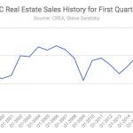 BC Real Estate Sales Q1