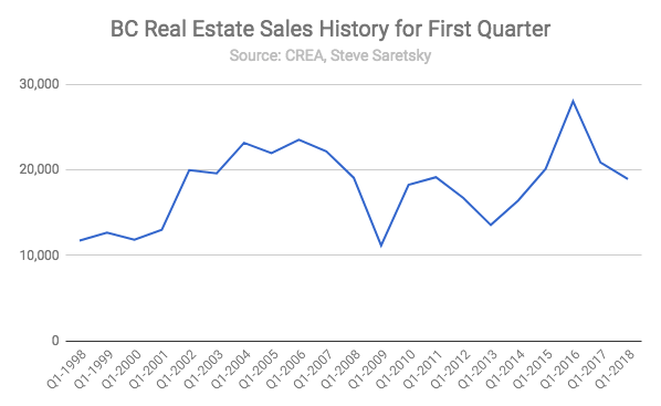 BC Real Estate Sales Q1
