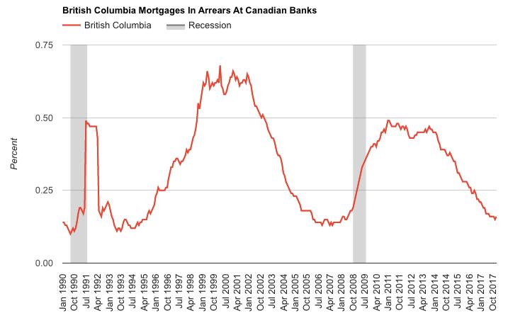 BC mortgage arrears