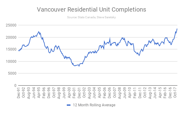Vancouver residential unit completions