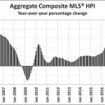 Canada MLS HPI percent change