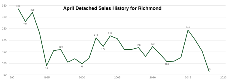 Richmond BC home sales