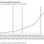 Canadian debt outstanding