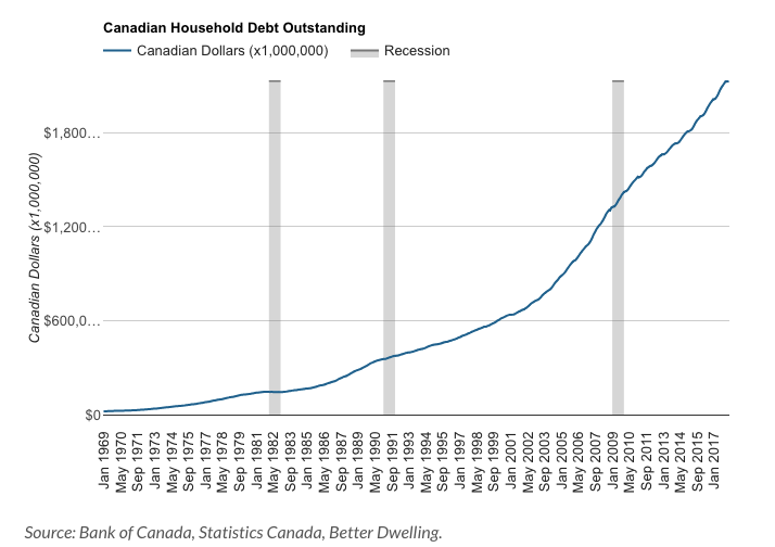Canadian debt outstanding