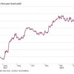 Canada 5 year bond