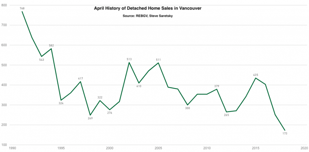Vancouver detached home sales