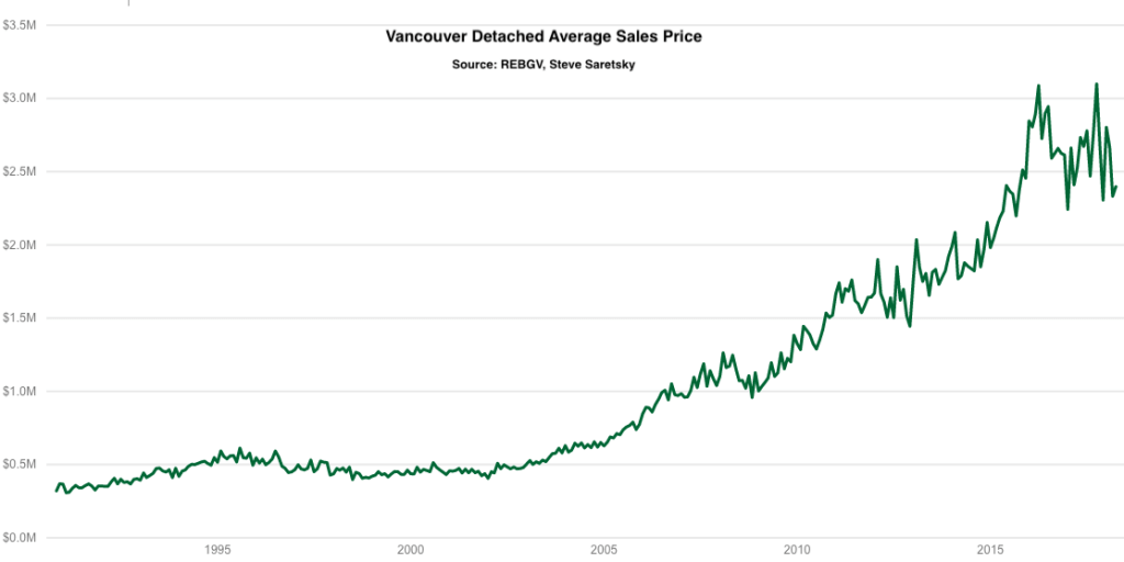 Vancouver house average sales price