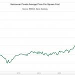 Vancouver condo prices