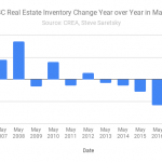 BC Real Estate inventory